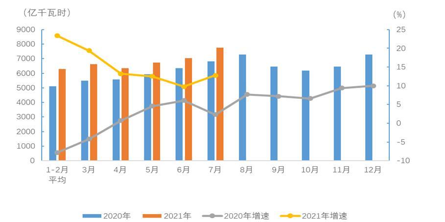 中国电力企业联合会:2021年1-7月电力消费情况