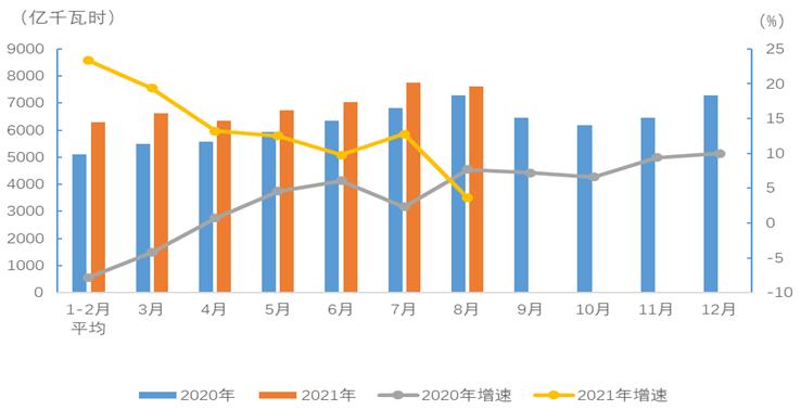 中电联公布2021年1-8月电力消费情况